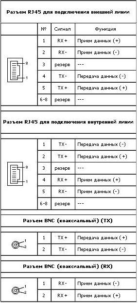 Схема подключения к плате