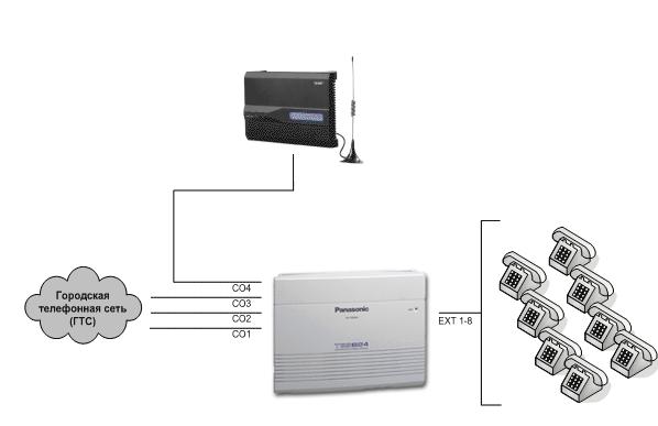 Подключение GSM шлюза к МИНИ